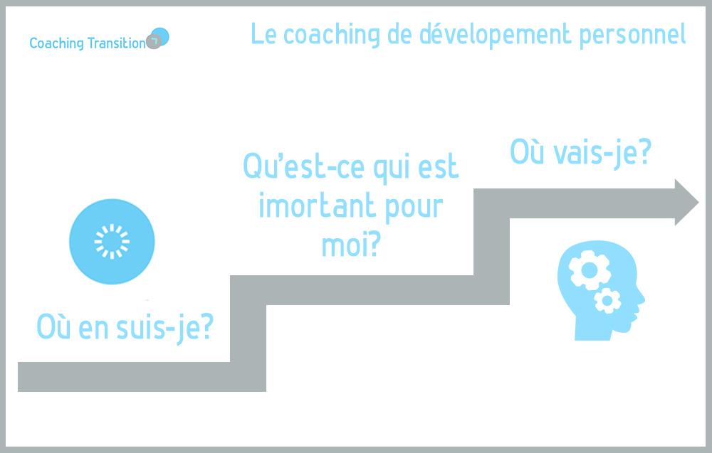 les questions du coaching de développement personnel